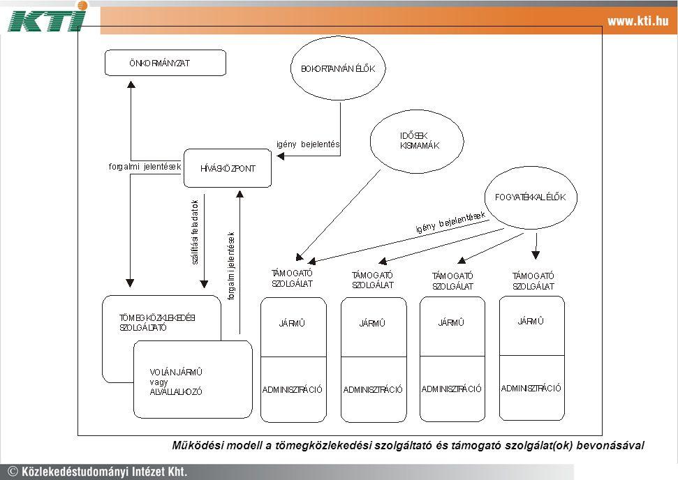 Működési modell a tömegközlekedési szolgáltató és támogató szolgálat(ok) bevonásával