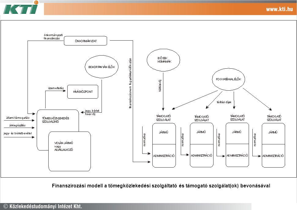 Az Finanszírozási modell a tömegközlekedési szolgáltató és támogató szolgálat(ok) bevonásával