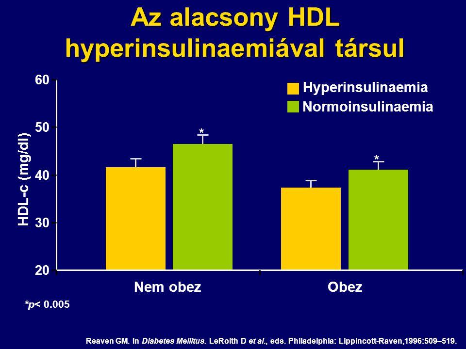 Az alacsony HDL hyperinsulinaemiával társul