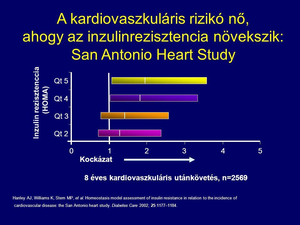 8 éves kardiovaszkuláris utánkövetés, n=2569