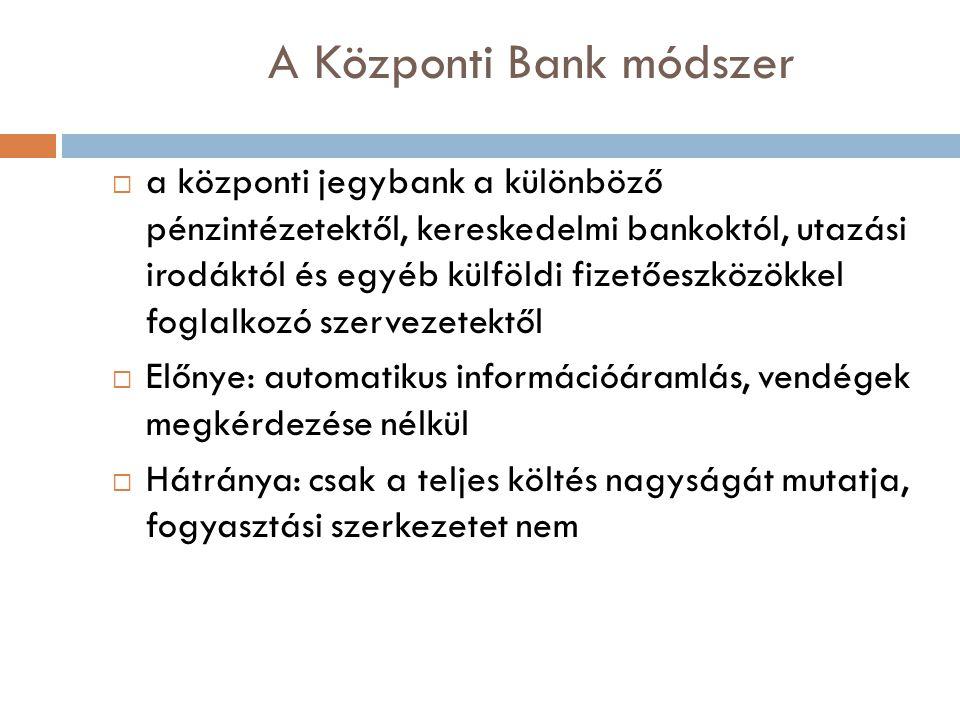 A Központi Bank módszer