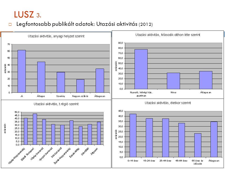 LUSZ 3. Legfontosabb publikált adatok: Utazási aktivitás (2012)