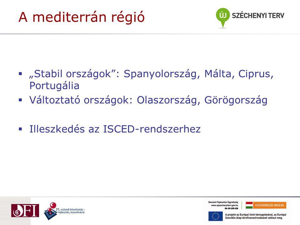 """A mediterrán régió """"Stabil országok : Spanyolország, Málta, Ciprus, Portugália. Változtató országok: Olaszország, Görögország."""