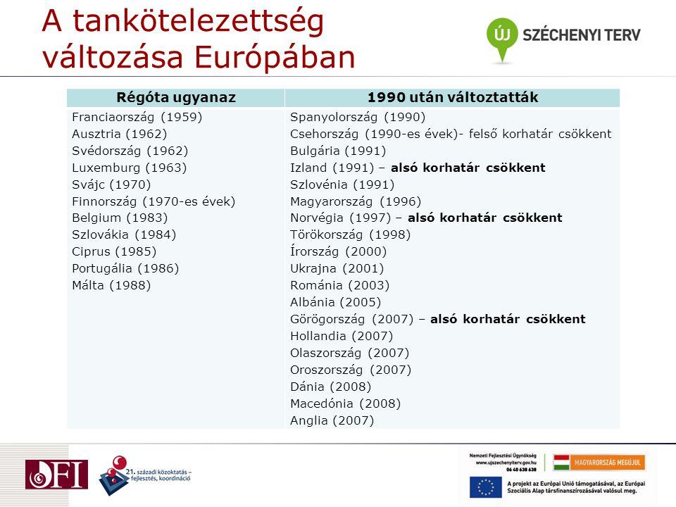 A tankötelezettség változása Európában