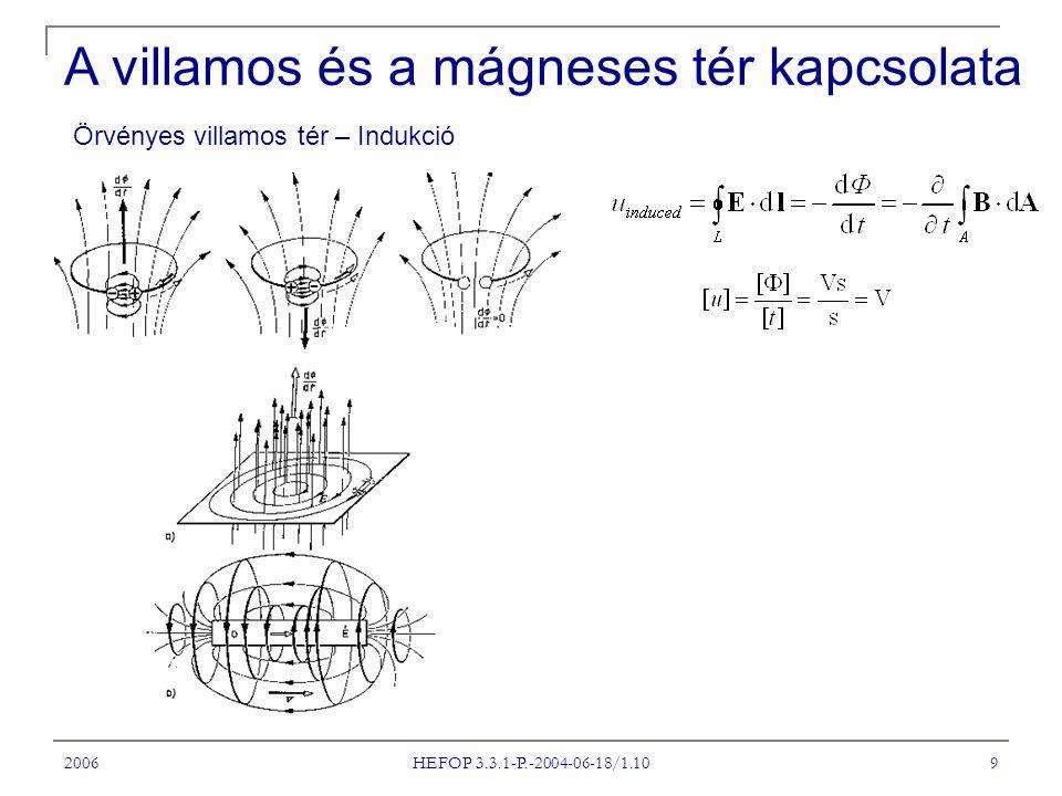 A villamos és a mágneses tér kapcsolata