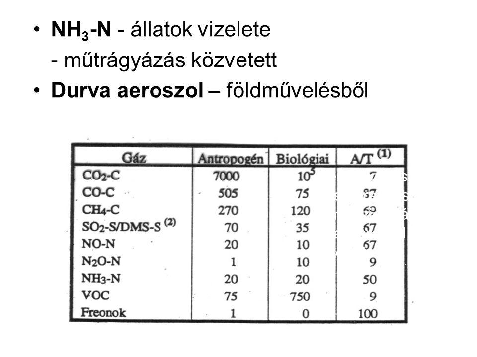 NH3-N - állatok vizelete - műtrágyázás közvetett