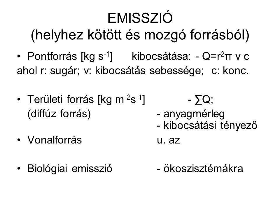 EMISSZIÓ (helyhez kötött és mozgó forrásból)