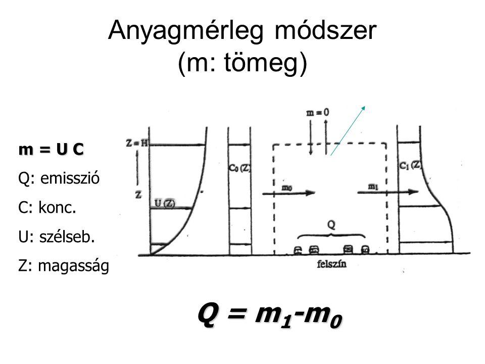 Anyagmérleg módszer (m: tömeg)