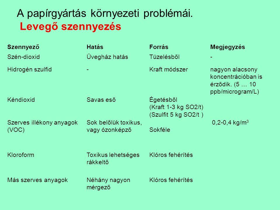 A papírgyártás környezeti problémái. Levegő szennyezés