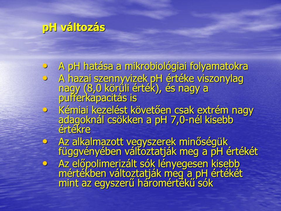 pH változás A pH hatása a mikrobiológiai folyamatokra