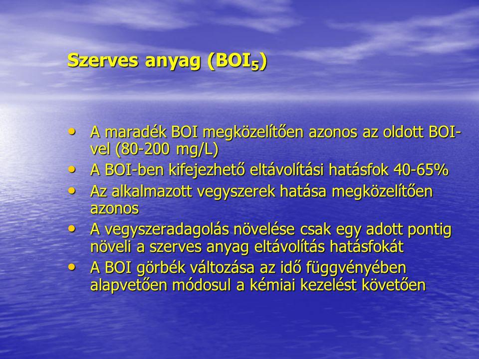 Szerves anyag (BOI5) A maradék BOI megközelítően azonos az oldott BOI-vel (80-200 mg/L) A BOI-ben kifejezhető eltávolítási hatásfok 40-65%