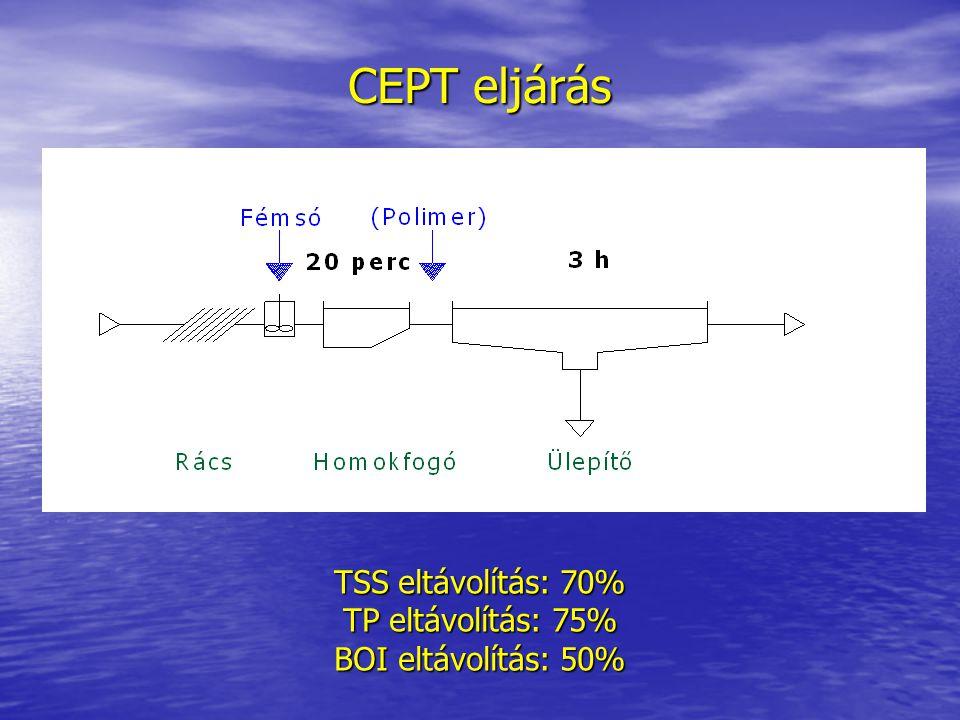 CEPT eljárás TSS eltávolítás: 70% TP eltávolítás: 75%