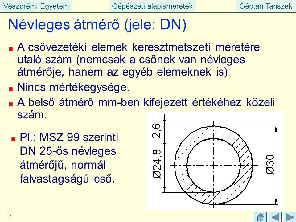 Névleges átmérő (jele: DN)