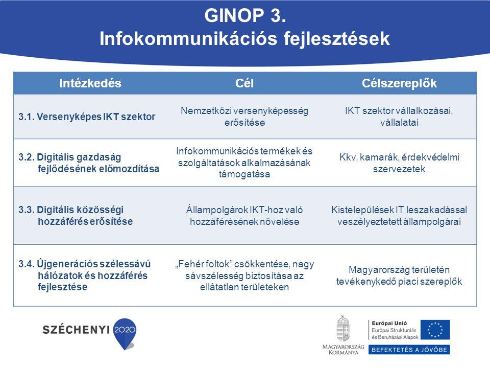 GINOP 3. Infokommunikációs fejlesztések
