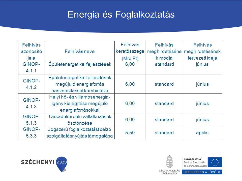 Energia és Foglalkoztatás