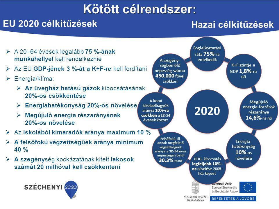 Kötött célrendszer: 2020 EU 2020 célkitűzések Hazai célkitűzések