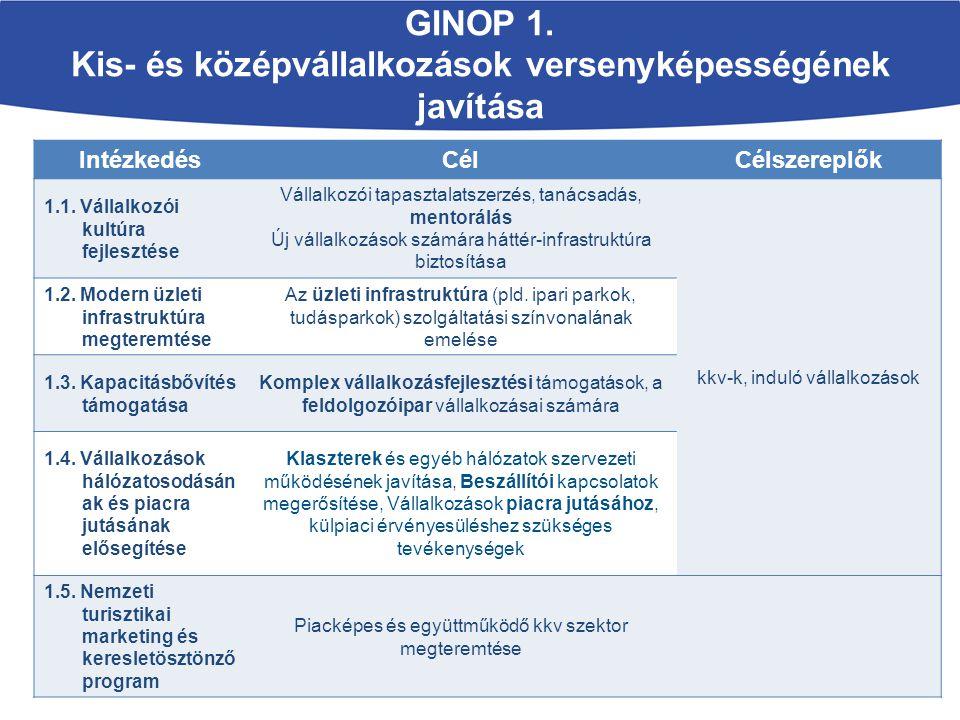 GINOP 1. Kis- és középvállalkozások versenyképességének javítása