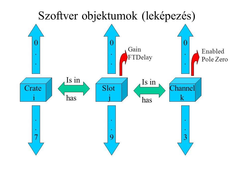 Szoftver objektumok (leképezés)