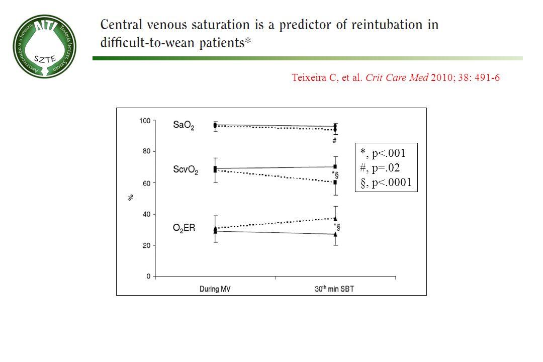 Teixeira C, et al. Crit Care Med 2010; 38: 491-6