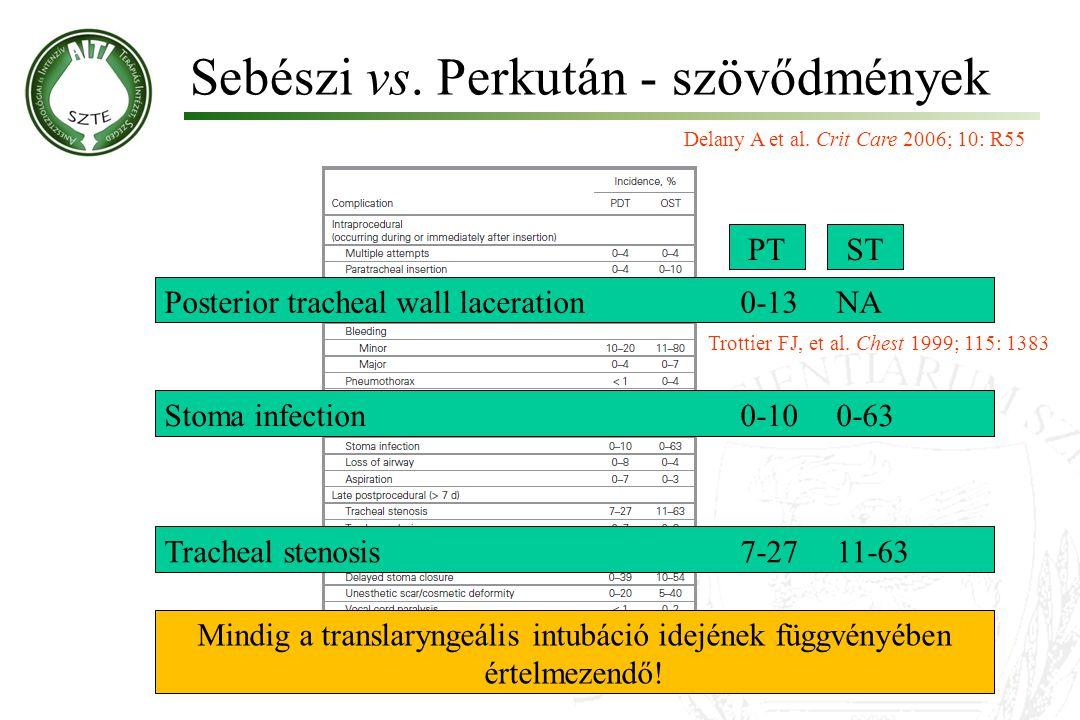 Sebészi vs. Perkután - szövődmények