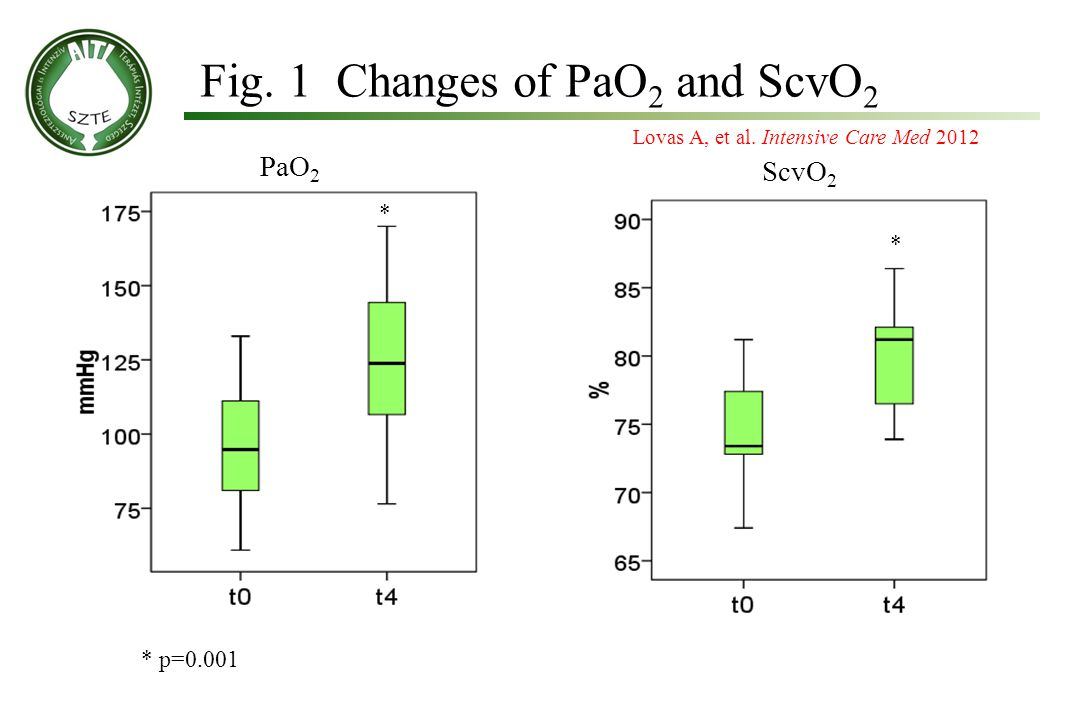 Fig. 1 Changes of PaO2 and ScvO2