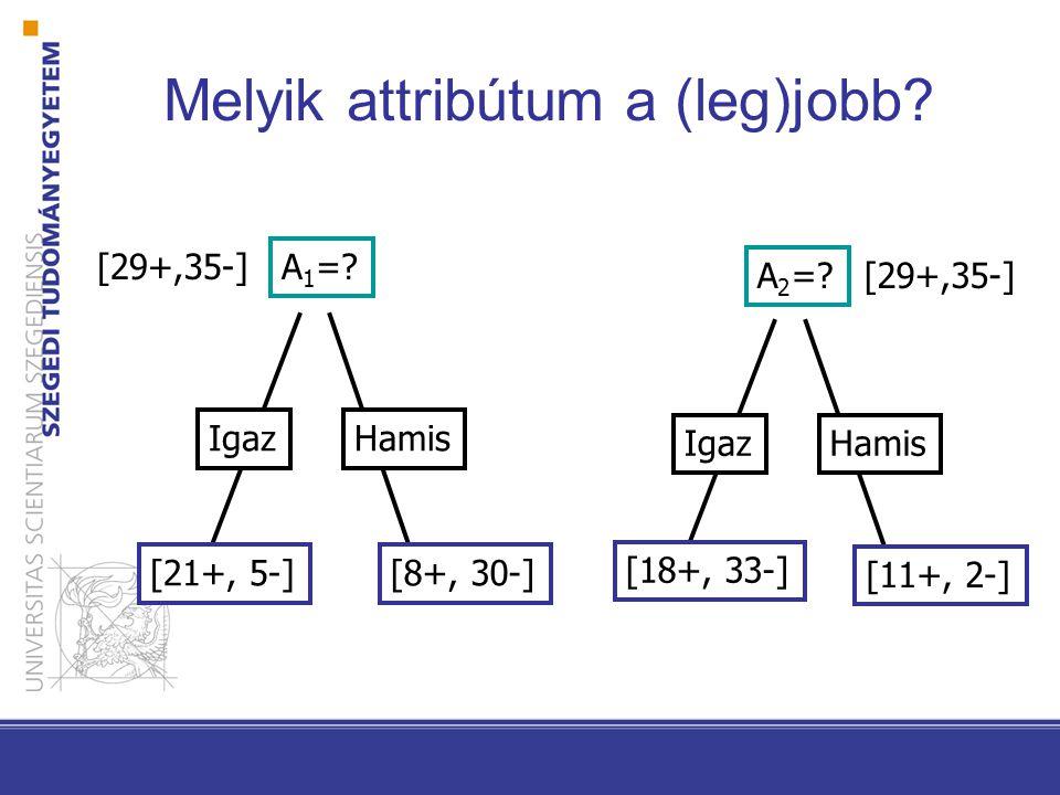 Entrópia S legyen minták egy halmaza p+ a pozitív példák aránya