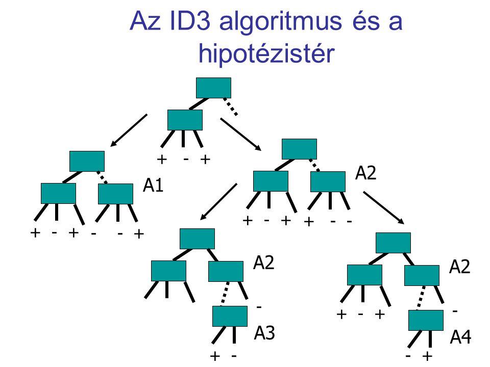 Az ID3 algoritmus és a hipotézistér