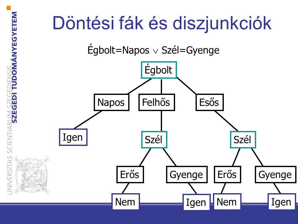 Döntési fák és XOR Égbolt=Napos XOR Szél=Gyenge Égbolt Napos Felhős