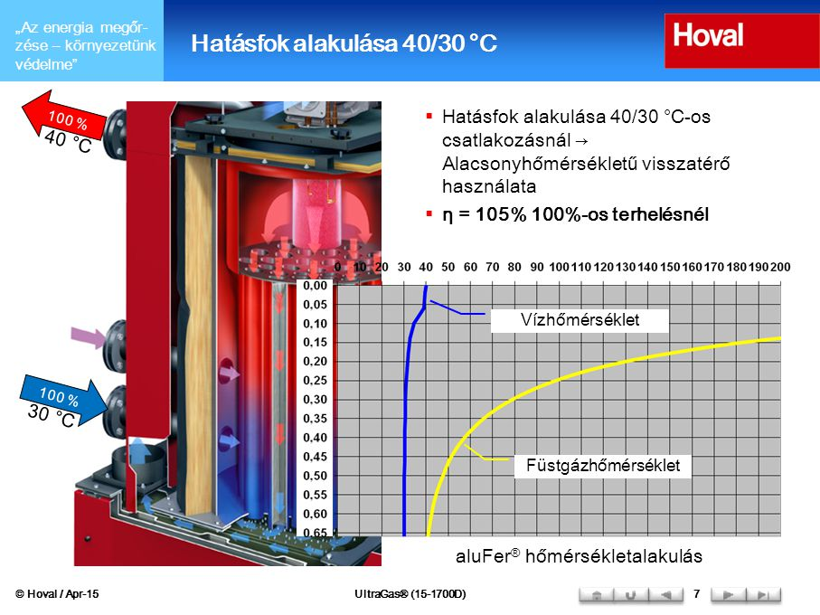 Hatásfok alakulása 40/30 °C
