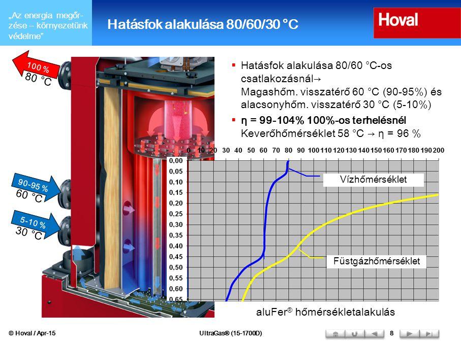 Hatásfok alakulása 80/60/30 °C