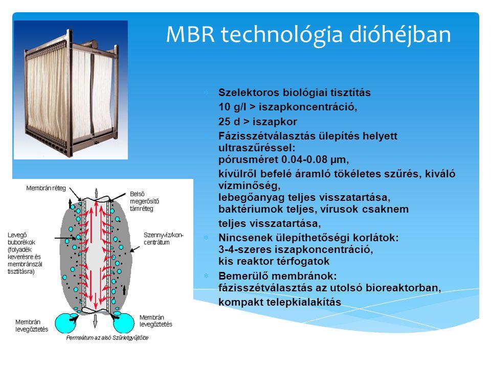 MBR technológia dióhéjban
