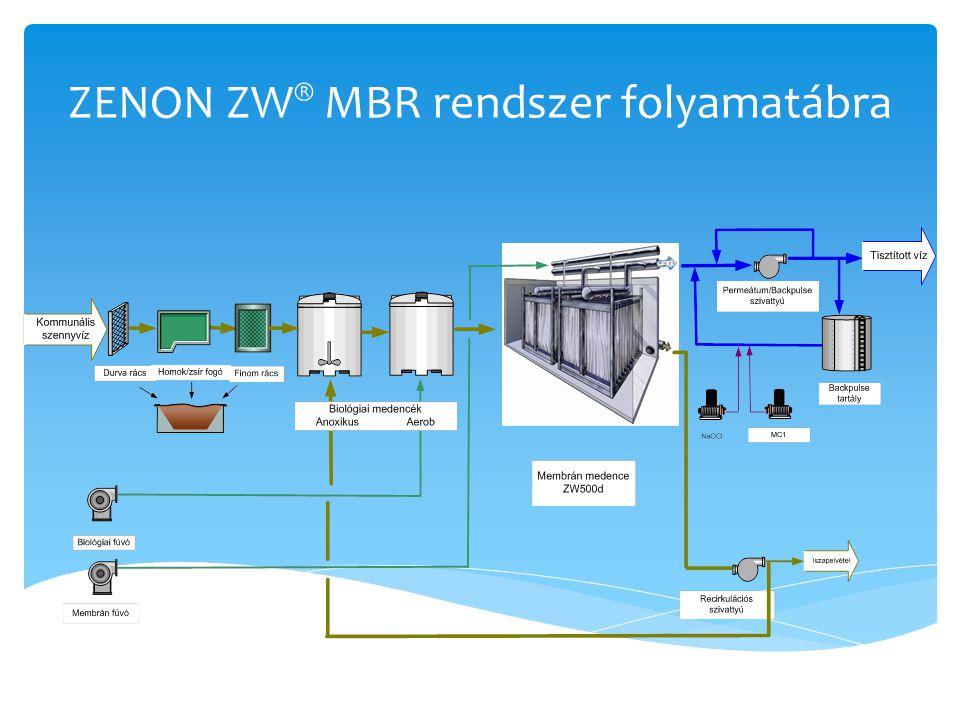 ZENON ZW® MBR rendszer folyamatábra
