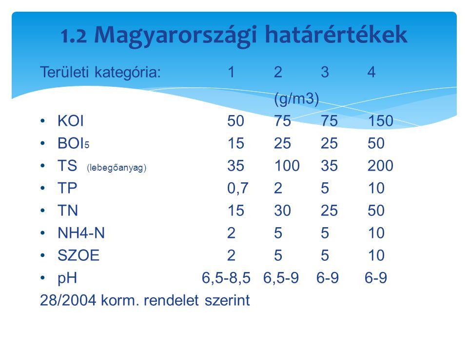 1.2 Magyarországi határértékek