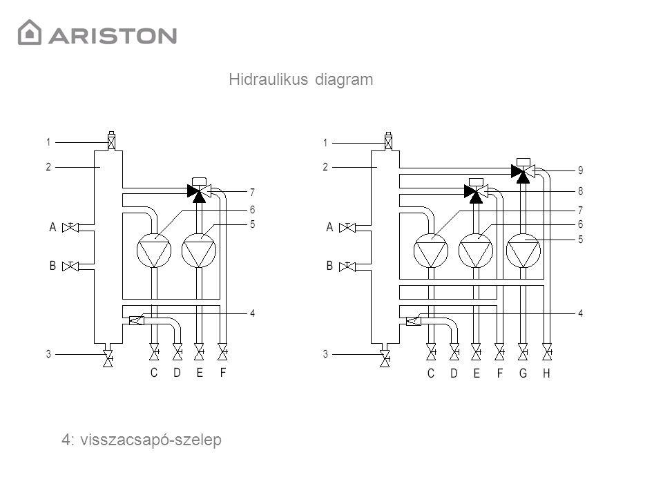 Hidraulikus diagram 4: visszacsapó-szelep