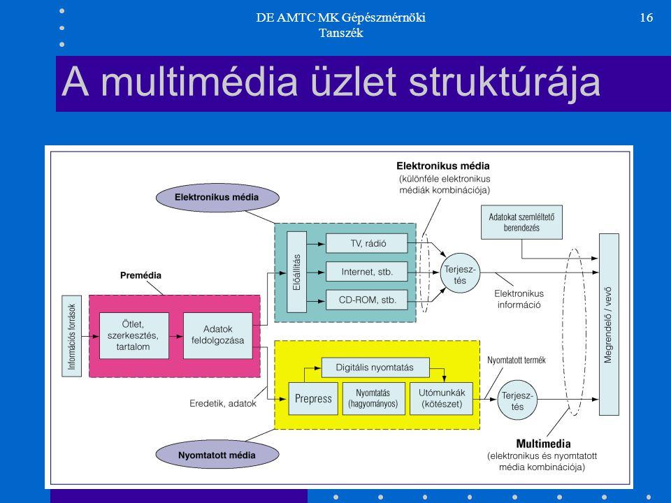 A multimédia üzlet struktúrája