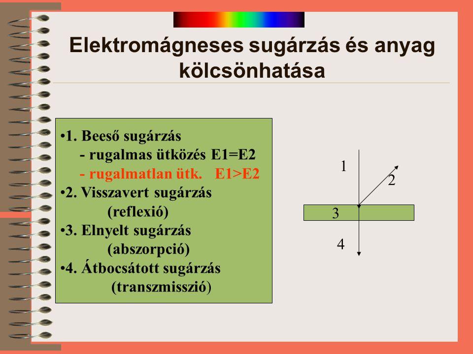 Elektromágneses sugárzás és anyag kölcsönhatása