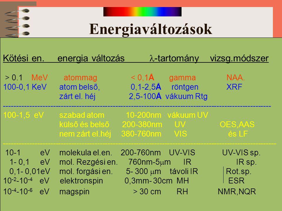 Energiaváltozások Kötési en. energia változás l-tartomány vizsg.módszer.