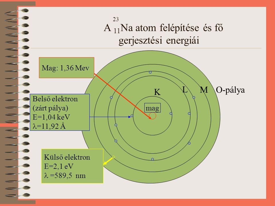 23 A 11Na atom felépítése és fő gerjesztési energiái