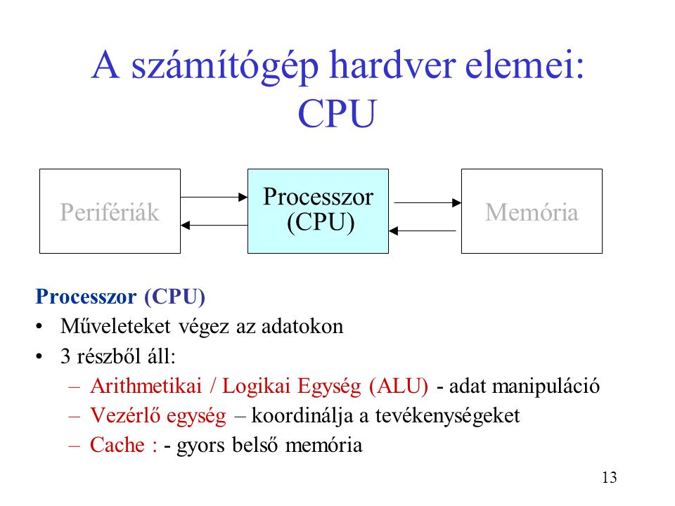 A számítógép hardver elemei: CPU