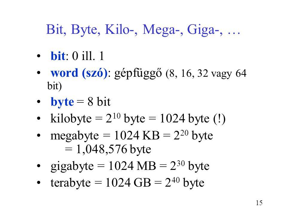 Bit, Byte, Kilo-, Mega-, Giga-, …