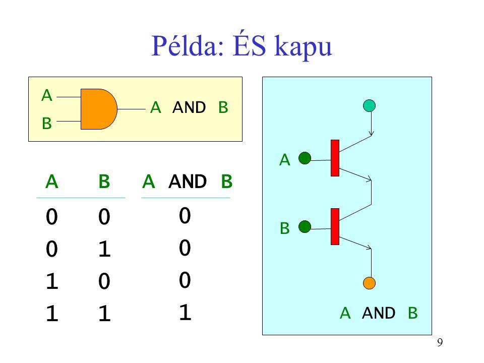Példa: ÉS kapu A B A AND B A AND B A B A B A AND B 1 1 1 1 1
