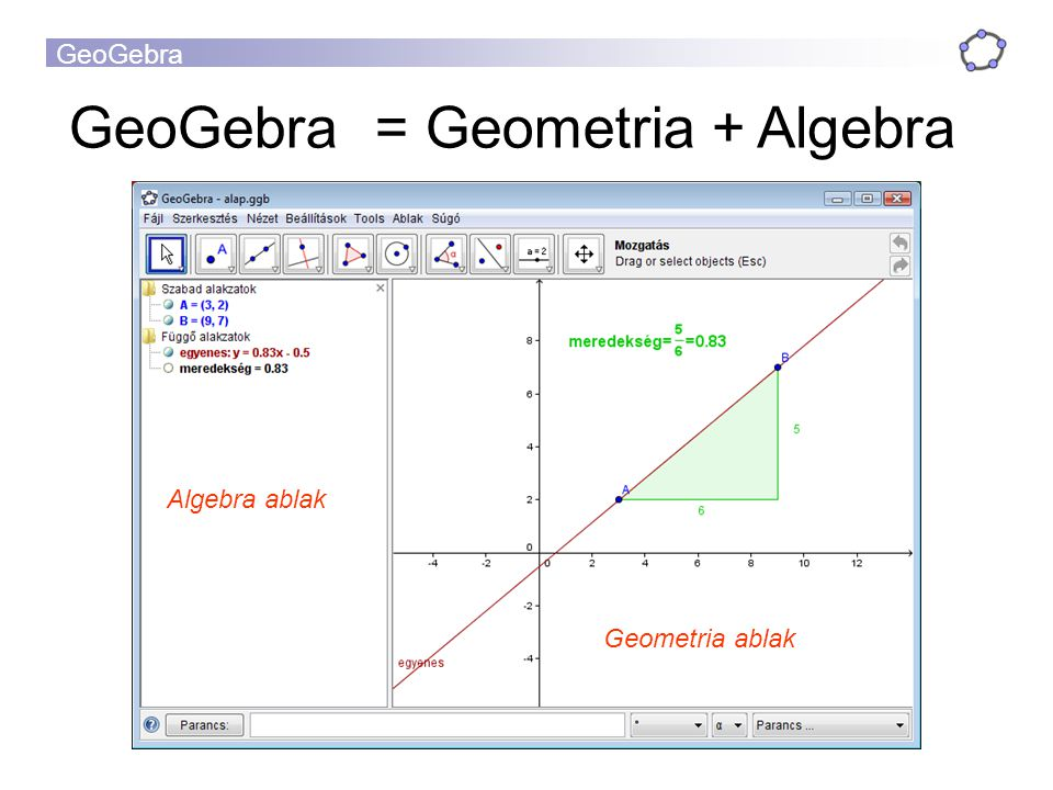 GeoGebra = Geometria + Algebra Algebra ablak Geometria ablak