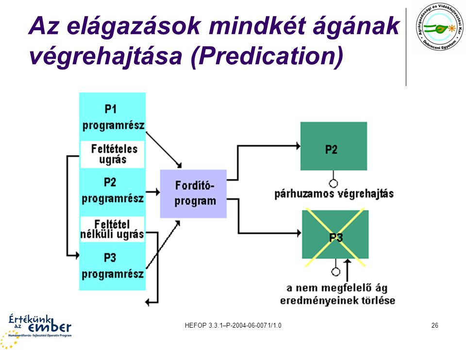 Az elágazások mindkét ágának végrehajtása (Predication)