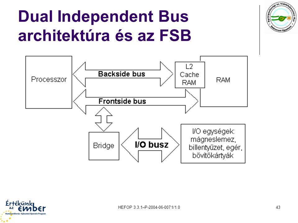 Dual Independent Bus architektúra és az FSB