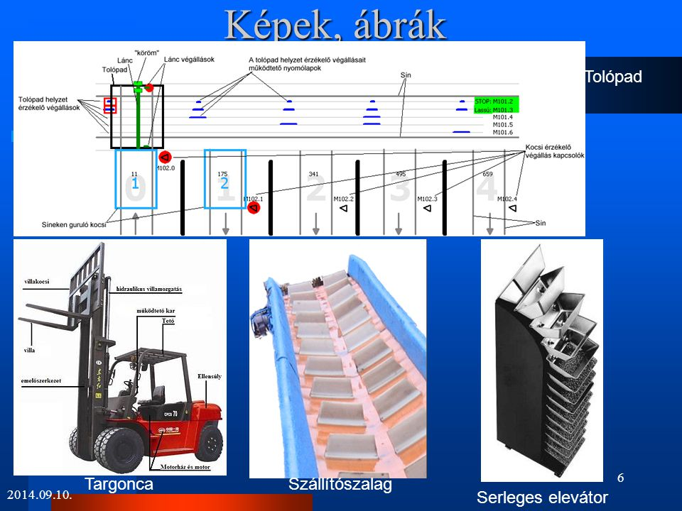 Képek, ábrák Tolópad Targonca Szállítószalag Serleges elevátor