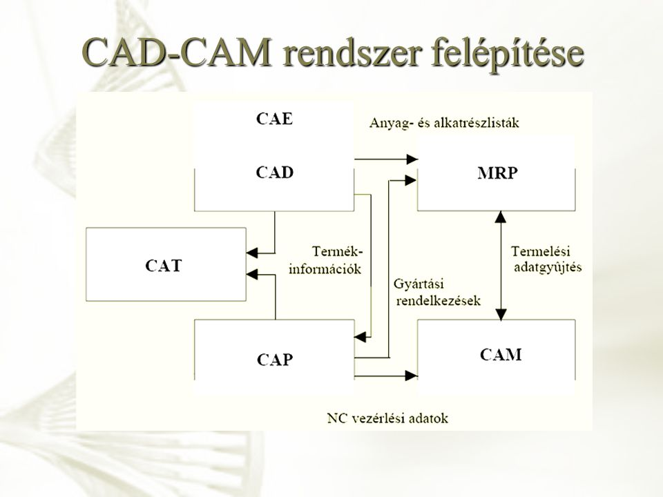 CAD-CAM rendszer felépítése