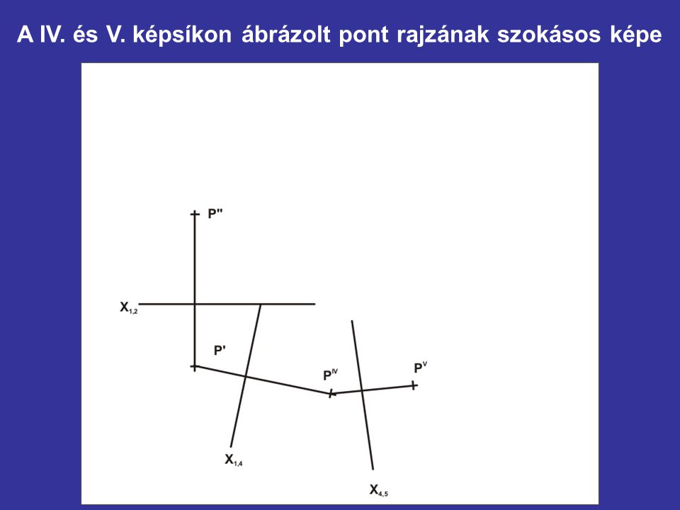 A IV. és V. képsíkon ábrázolt pont rajzának szokásos képe