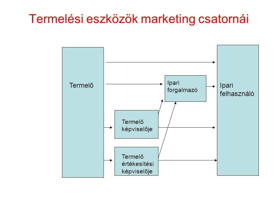 Termelési eszközök marketing csatornái