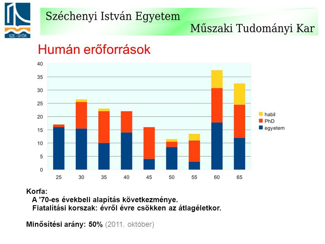 Humán erőforrások Korfa: A 70-es évekbeli alapítás következménye.