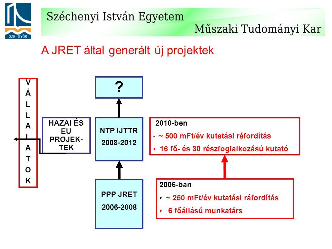 A JRET által generált új projektek